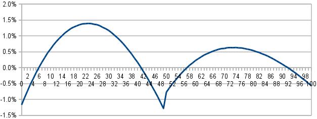 graf chyby při výpočtu délky přepony