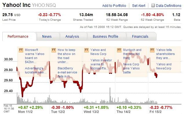Vysledky trhu