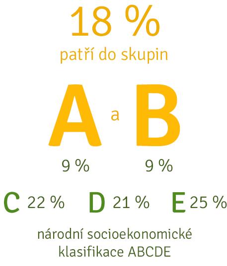 Kvalifikace ABCDE