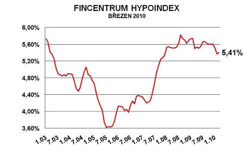 hypoindex brezen 10