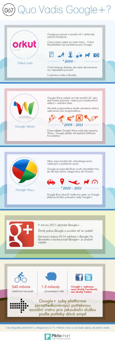 Pohled do historie a současnosti Google+. Infografika vzniklá zkoušením možnosti www.Piktochart.com z obsahu článku pro www.067.cz.