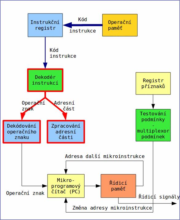 Obrázek 3  Dekódování instrukce a rozdělení jejího kódu na operační znak a  adresní část (kde mohou být uloženy například indexy pracovních registrů). 9682588766b