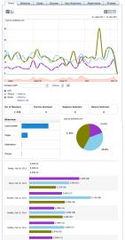 Fejsbůček: grafy zmínek a vyhodnocení bez otagovaných nálad.