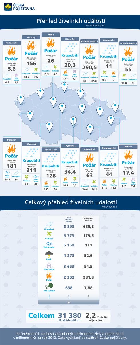 Přehled živelních událostí za rok 2012