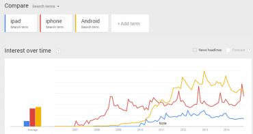 Google fight: iPad, iPhone, Android (Webtrends, tedy vyhledávání, Česko)