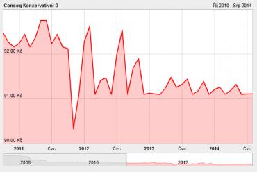 IE0034074934. Vývoj podílových jednotek fondu od 1.9.2010 do 7.8.2014