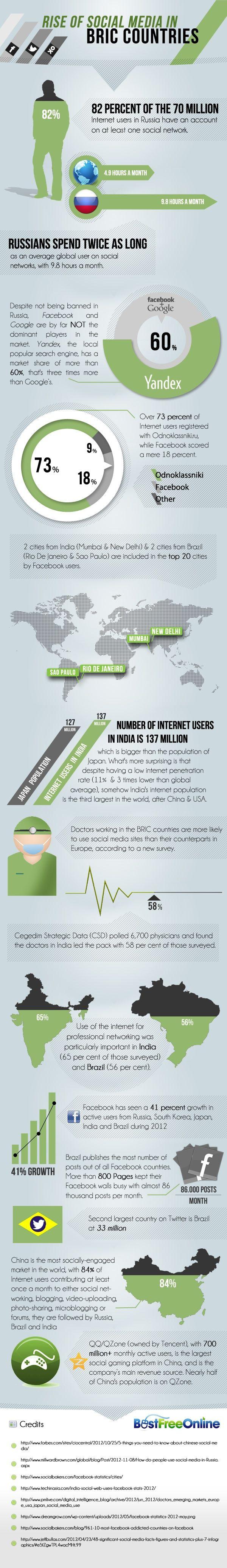 Sociální sítě v zemích BRIC v roce 2012
