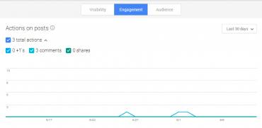 Google+ Insights Engagement