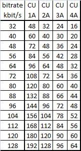 Počet kapacitních jednotek potřebných pro přenos požadovaného datového toku pro různé úrovně zabezpečení