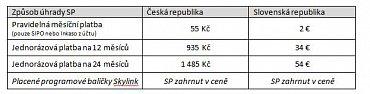 Ceník Servisního poplatku v České republice a na Slovensku platný od dubna 2015. Tabulku lze zvětšit.