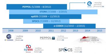 Časová návaznost tzv. rozsáhlých pilotních projektů podporovaných Evropskou komisí