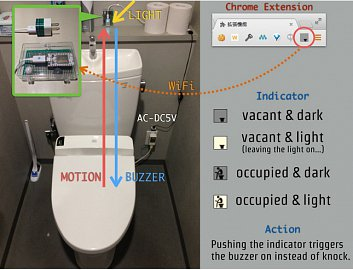 Chcete mít přehled, zda je volno anebo někdo nezapomněl zhasnout? Na Hackster.io naleznete inspiraci jak doplnit záchod o potřebné čidlo a konektivitu.