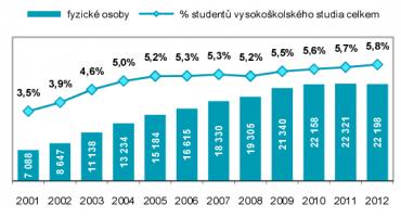 Počet  vysokoškolských studentů oboru Informatika
