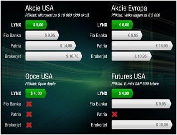 Porovnání nákladů s jinými brokerskými společnostmi