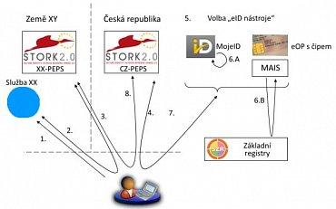 Návrh fungování vzájemného uznávání eID s využitím projektu STORK 2.0