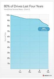 Osmdesát procent disků stále jede