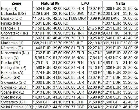 Ceny pohonných hmot k 1.6. 2015 ve vybraných evropských zemích
