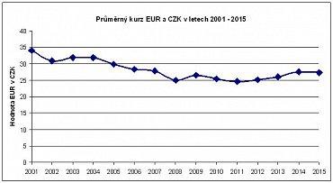 Průměrný kurz EUR a CZK v letech 2001 - 2015.