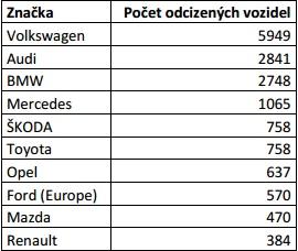 Kradené značky v SRN podle GDV (2013)