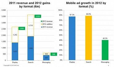 Meziroční nárůst jednotlivých forem mobilní reklamy. (globální trh)