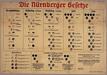 Schéma podle něhož se určovala příslušnost k židovské rase. (Wikipedie)