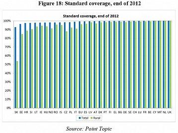 Sousední Slovensko má podle zprávy problémy s pokrytím základním broadbandem hlavně na venkově. Je však nutné připomenout, že v jednotlivých státech EU je definice základního broadbandu rozdílná, což může výsledky poněkud zkreslovat.