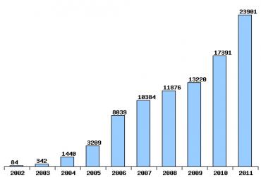 Vývoj počtu zákazníků firmy PODA z řad domácností.