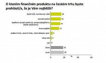 Jaké finanční produkty Češi mají nejraději?
