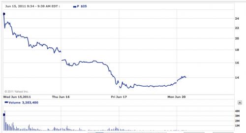 Vývoj kurzu akcií Pandora.com na NYSE