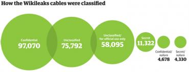 Jaká je klasifikace informací vydaných v Cablegate na Wikileaks