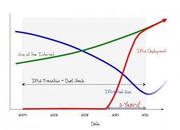 Revidovaný plán zavádění IPv6