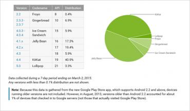 Zastoupení verzí systému Android podle přístupů ke službě Google Play za poslední týden k datu 2. března 2015.