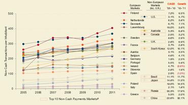 Počet plateb za rok občanů jednotlivých zemí od roku 2005 - 2011