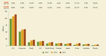 Počet bezhotovostních plateb v roce 2007, 2010-2011