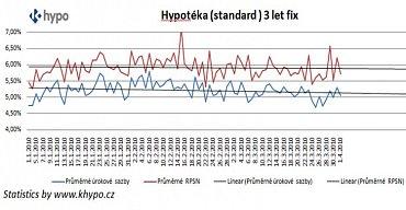 hypoteky_3roky_fix