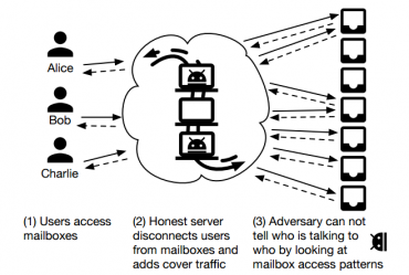 Schéma fungování Vuvuzely. Zleva uživatelé, servery, poštovní schránky