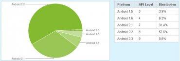 Využívané verze Androidu za leden 2011