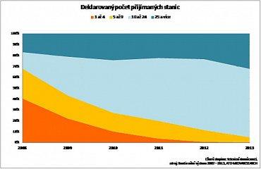 Deklarovaný počet přijímaných stanic - do roku 2013