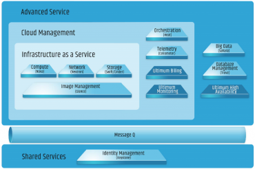 Ultimum Technologies pro svojí distribuci OpenStacku vyvíjí vlastní moduly.