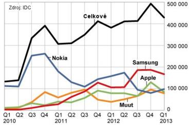 Trend prodejů Nokia ve Finsku