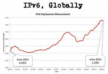 Celosvětový nárůst podílu IPv6 mezi uživateli.