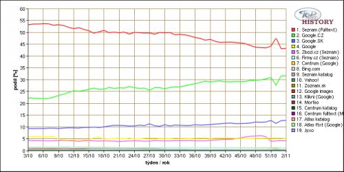 TopList - podíly vyhledávačů 1/2011