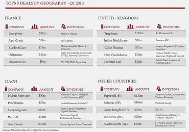 Největší investice v období Q1/2013 podle jednotlivých států.