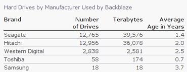 Značky disků používaných v Backblaze