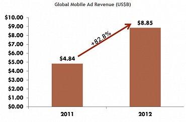 Velikost globálního trhu s mobilní reklamou. Meziroční nárůst 2011 v. 2012 (v miliardách dolarů).