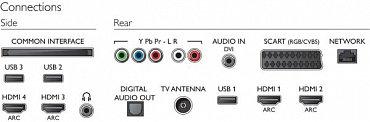 Všechna rozhraní na jednom místě… Nezapomeňte, že jedno z USB je verze 3.0, všechna (!) HDMI naopak verze 2.0 a televizor podporuje i video s kodeky H.264 a H.265/HEVC!