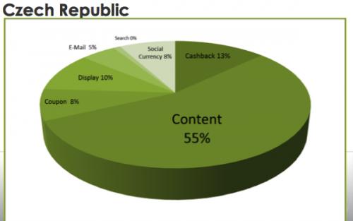 Srovnání podílů jednotlivých typů obsahu na affiliate v Česku