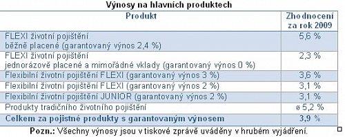 ČP_tabulka vynosu