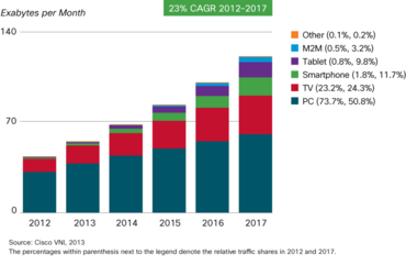 Vývoj podílu druhů zařízení na síťovém provozu(M2M = machine-to-machine)