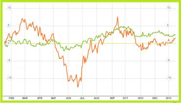 USD/CAD (zeleně); Komoditní index Rogers International Commodity Index Total Return (oranžově)